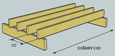 Avstånd mellan reglar golv