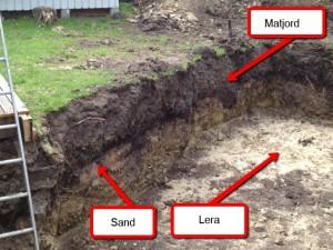 gräva grund hur djupt