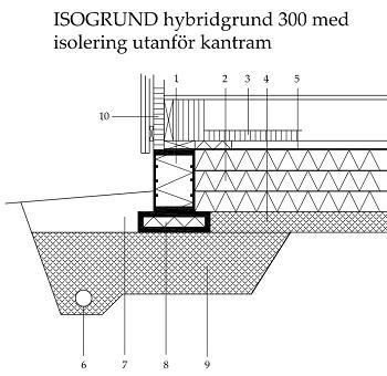 Konstruktionsritning för hybridgrund
